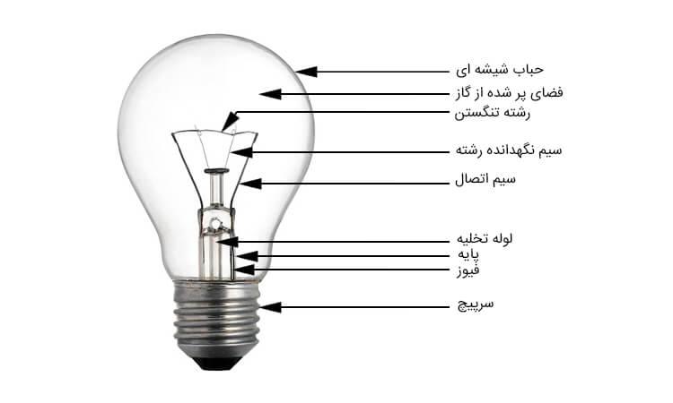 اجزای لامپ رشته ای